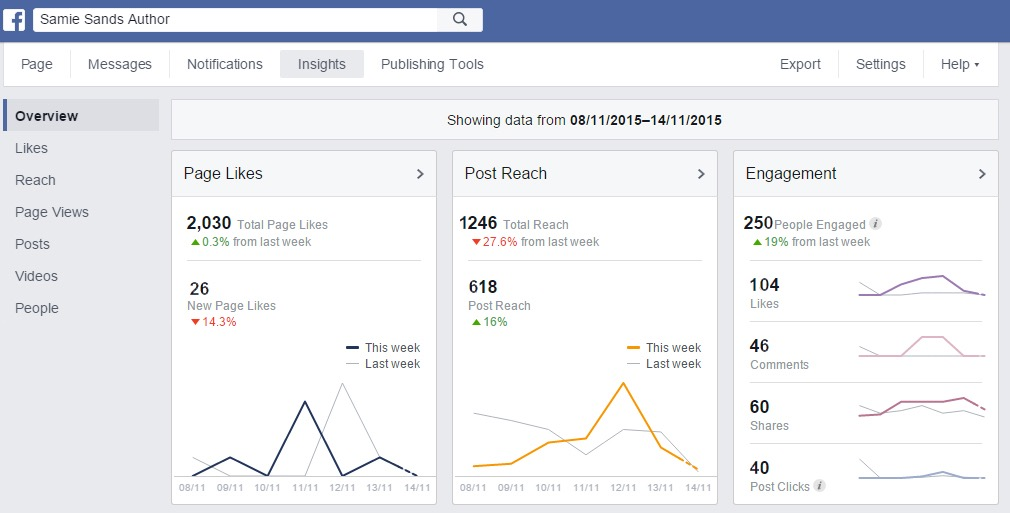 Facebook author page insights